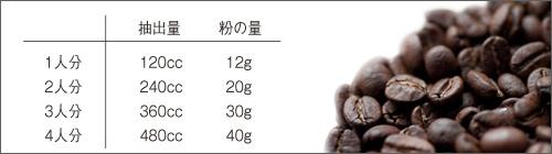 推奨するペーパードリップでの豆・水の分量